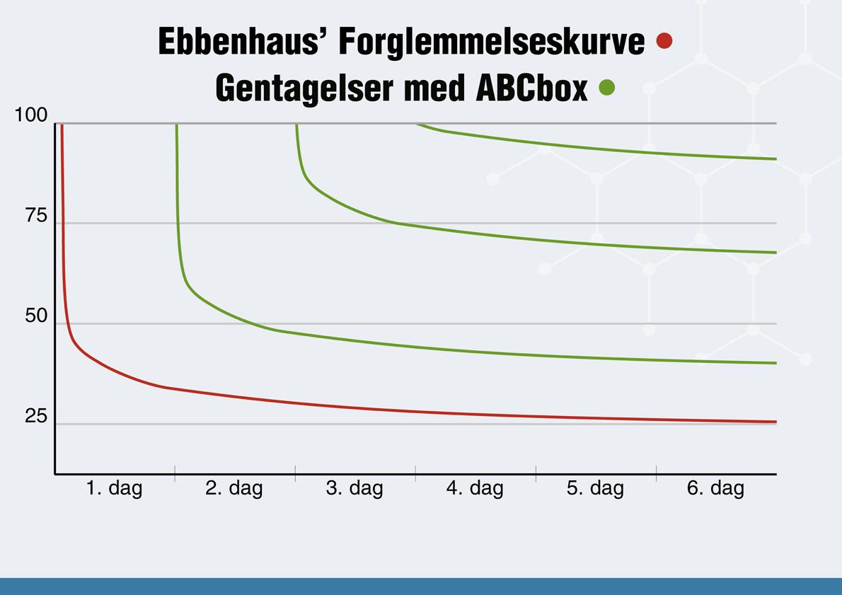 ABCbox, Leitner, Ebbenhaus